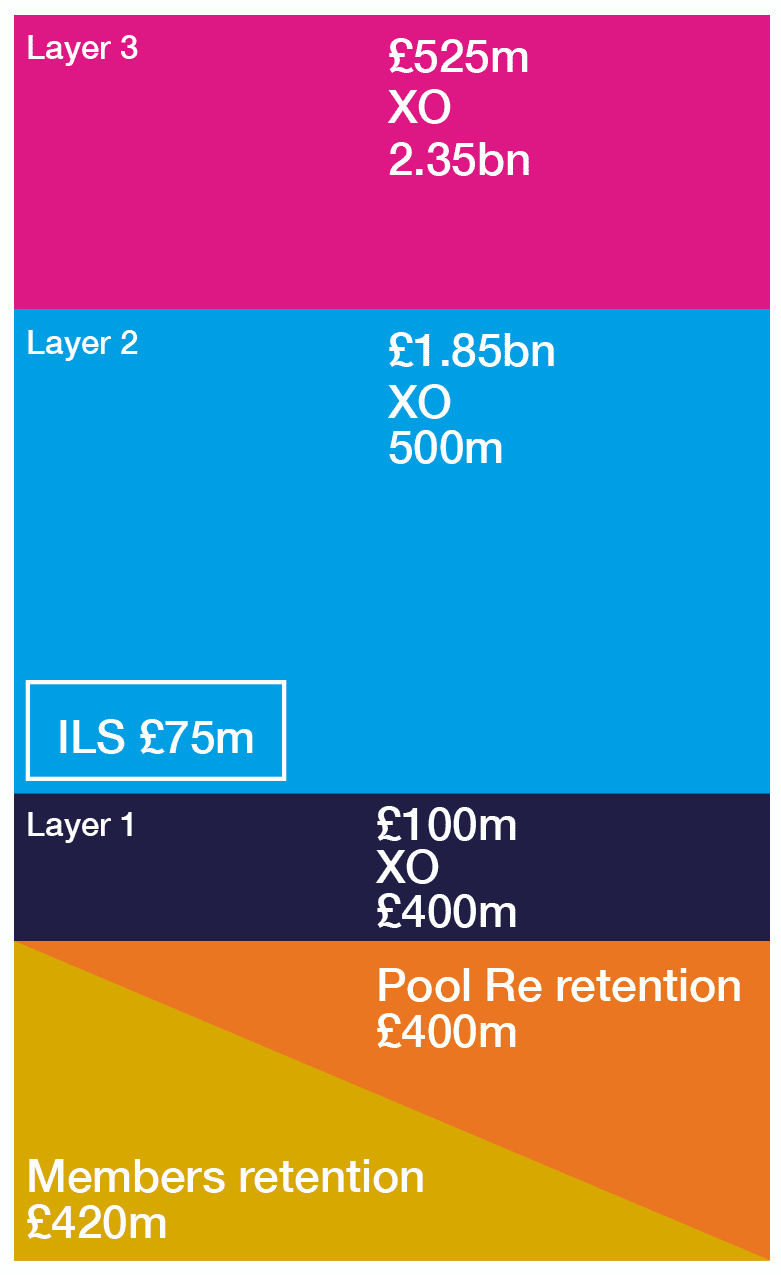 Pool Re upsizes retro to $3.5bn, but no new ILS capital included