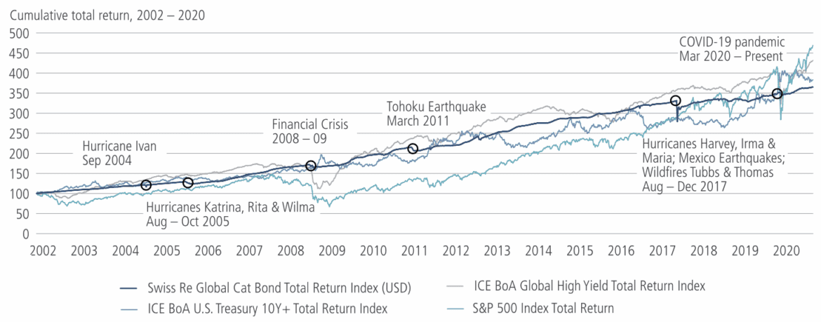 Cat bonds: Structurally diversifying & primed for growth, says Neuberger Berman