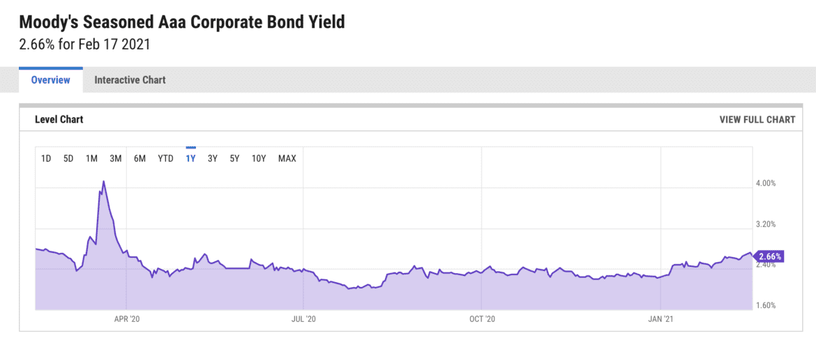 Whole Life Insurance vs. Bonds (Updated for 2021)