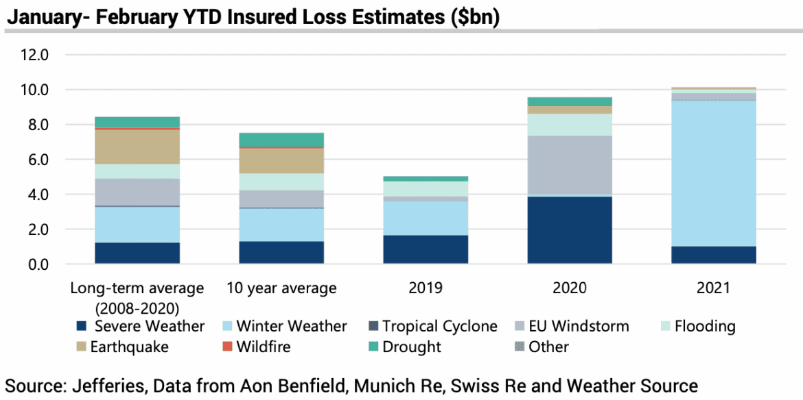 Cat claims 34% above 10-year average in 2021 on US winter storm: Jefferies