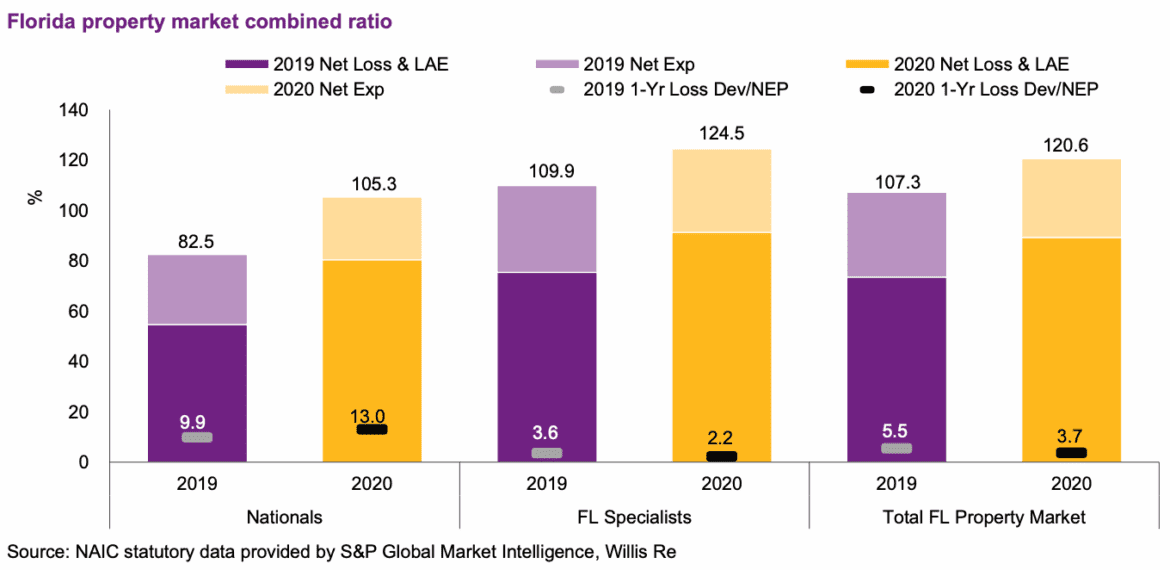 Rising combined ratios, lower capital, to drive Florida reinsurance demand