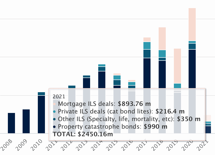 Cat bond & ILS issuance already above average in first-quarter of 2021
