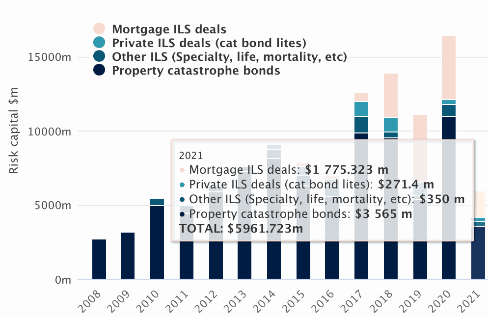 Catastrophe bond & related ILS issuance nears $6bn already in 2021