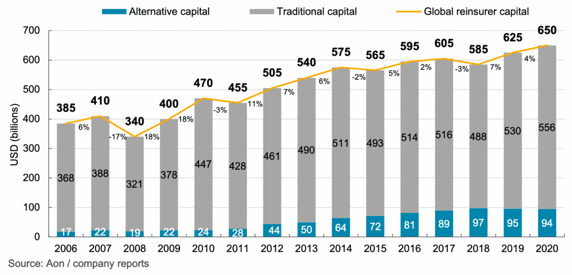 ILS capital recovery continued in Q4 2020, rising $2bn to hit $94bn: Aon