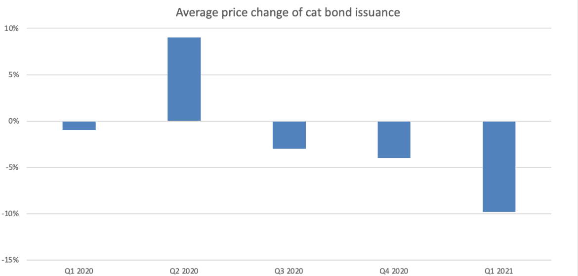 Strong pricing execution a hallmark of Q1 2021 cat bond issuance