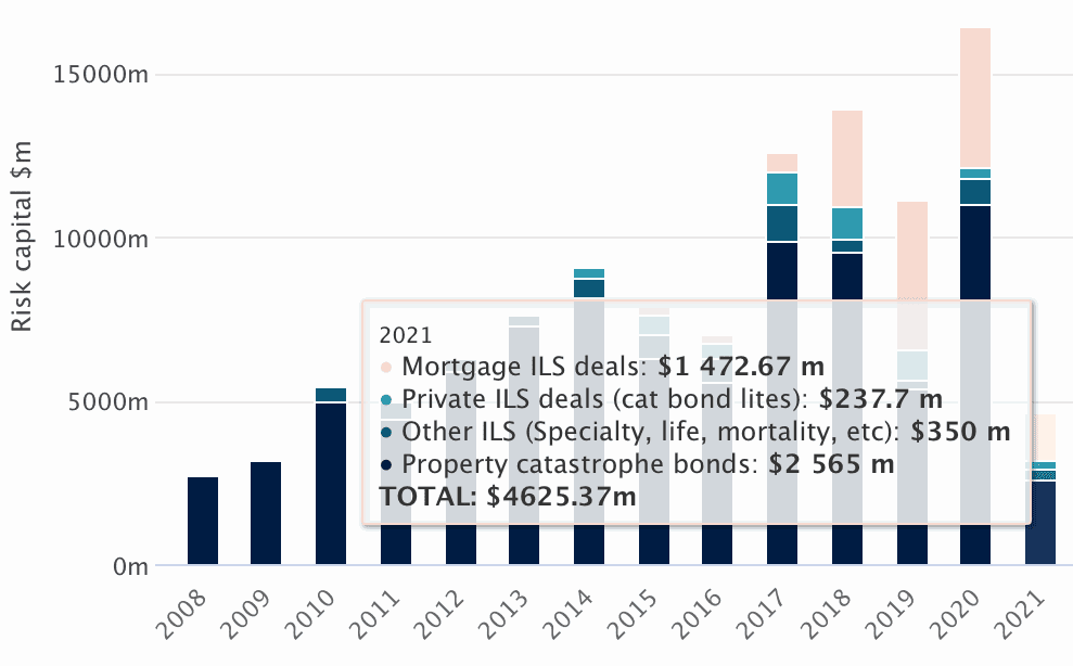 Catastrophe bond & related ILS market hit new high at end of Q1