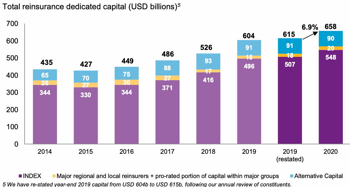 Alternative capital returned to growth in H2 2020: Willis Re