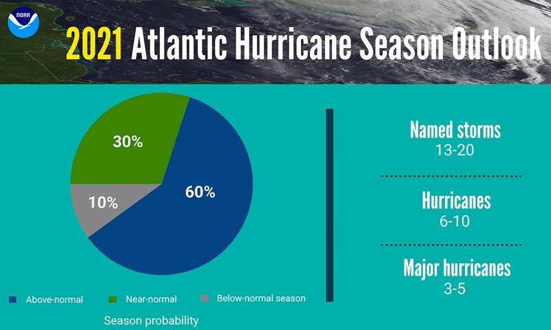 NOAA forecasts 60% chance of above-normal hurricane activity