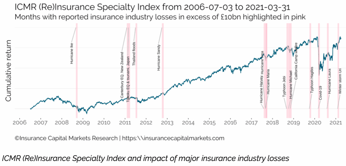 ICMR index offers investment insight into specialty re/insurance performance