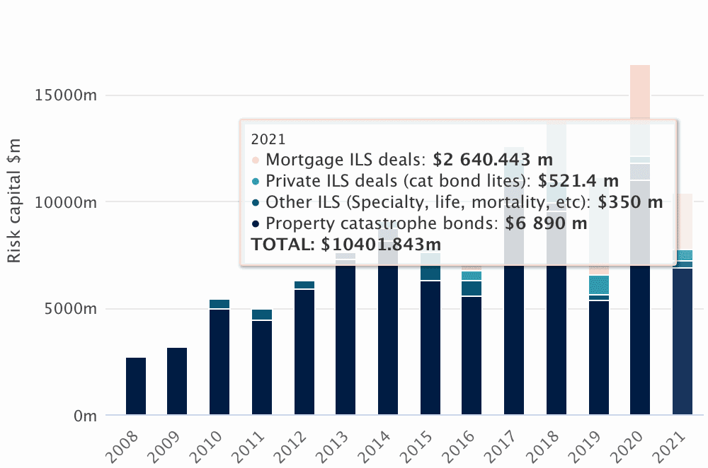 Cat bond & related ILS to break Q2 and first-half issuance records