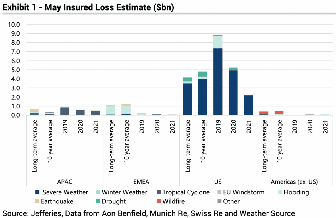 Catastrophe losses still 17% above average after quieter May: Jefferies