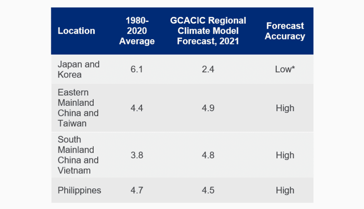 Above-average typhoon season forecast for western North Pacific: Guy Carpenter