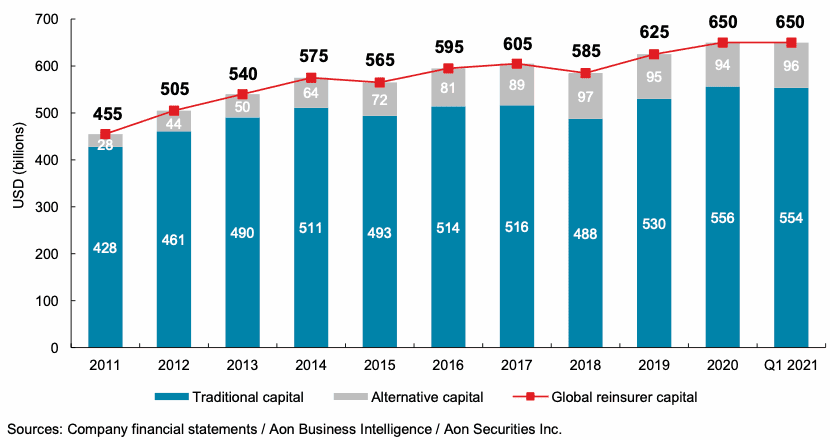 ILS capital recovers to $96bn, as collateralized growth returns: Aon